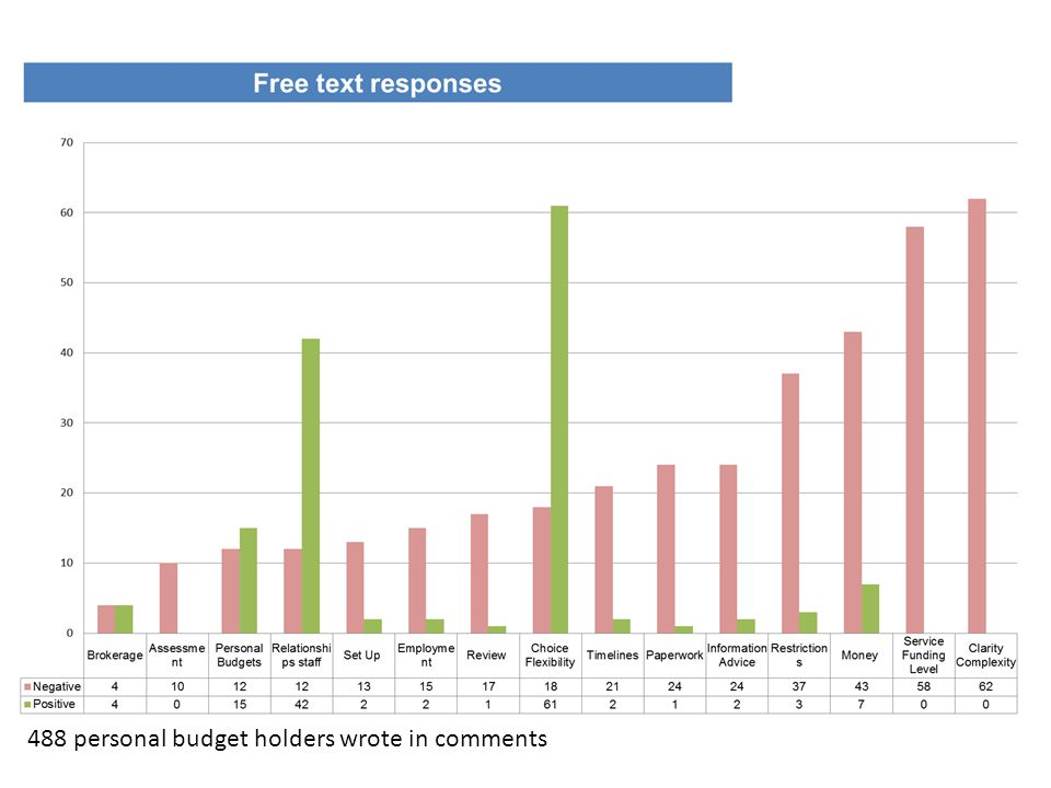 488 personal budget holders wrote in comments