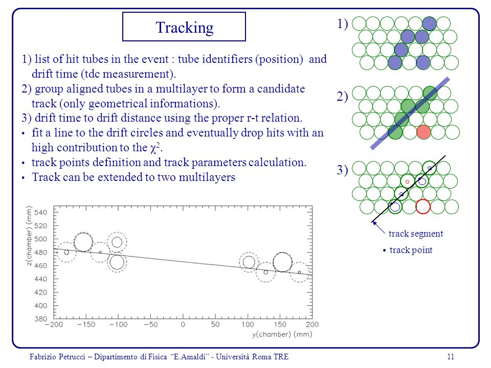 Tracking 1) 1) list of hit tubes in the event : tube identifiers (position) and drift time (tdc measurement).