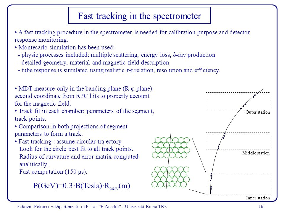 Fast tracking in the spectrometer