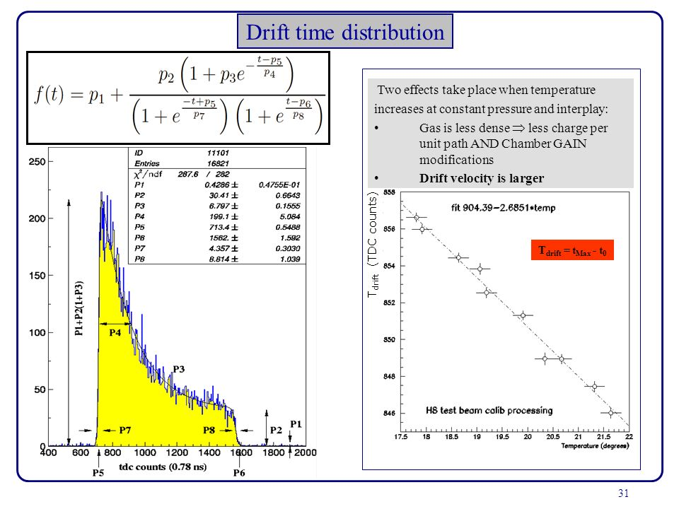 Drift time distribution