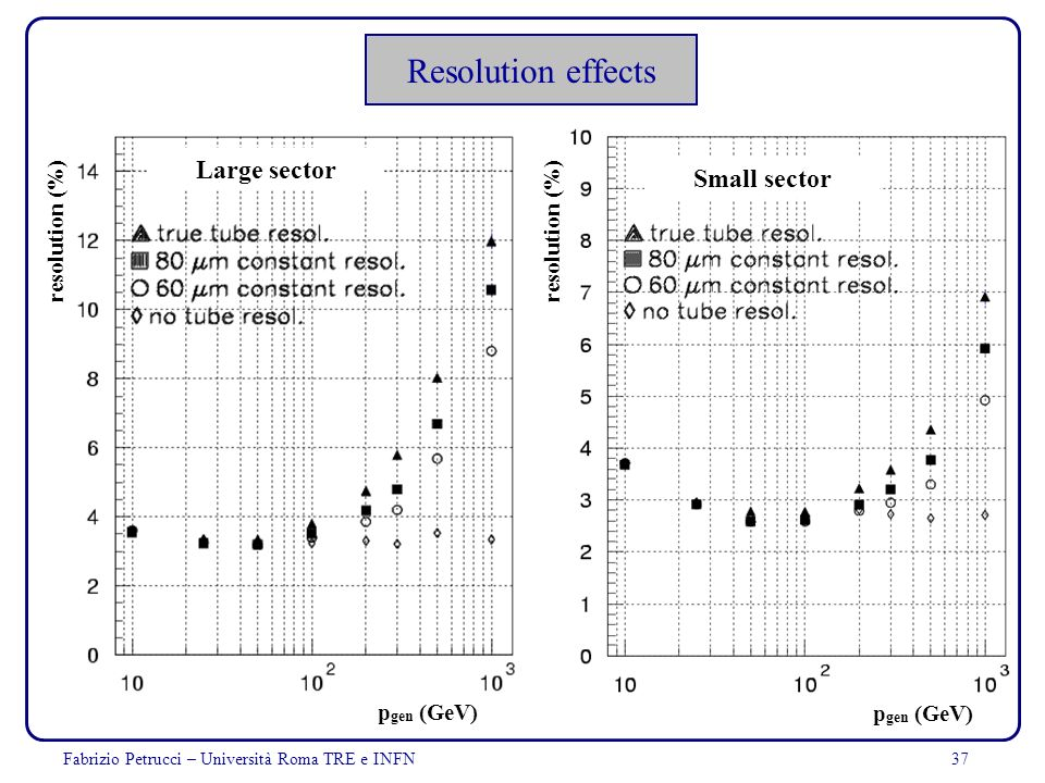 Resolution effects Large sector Small sector resolution (%) pgen (GeV)