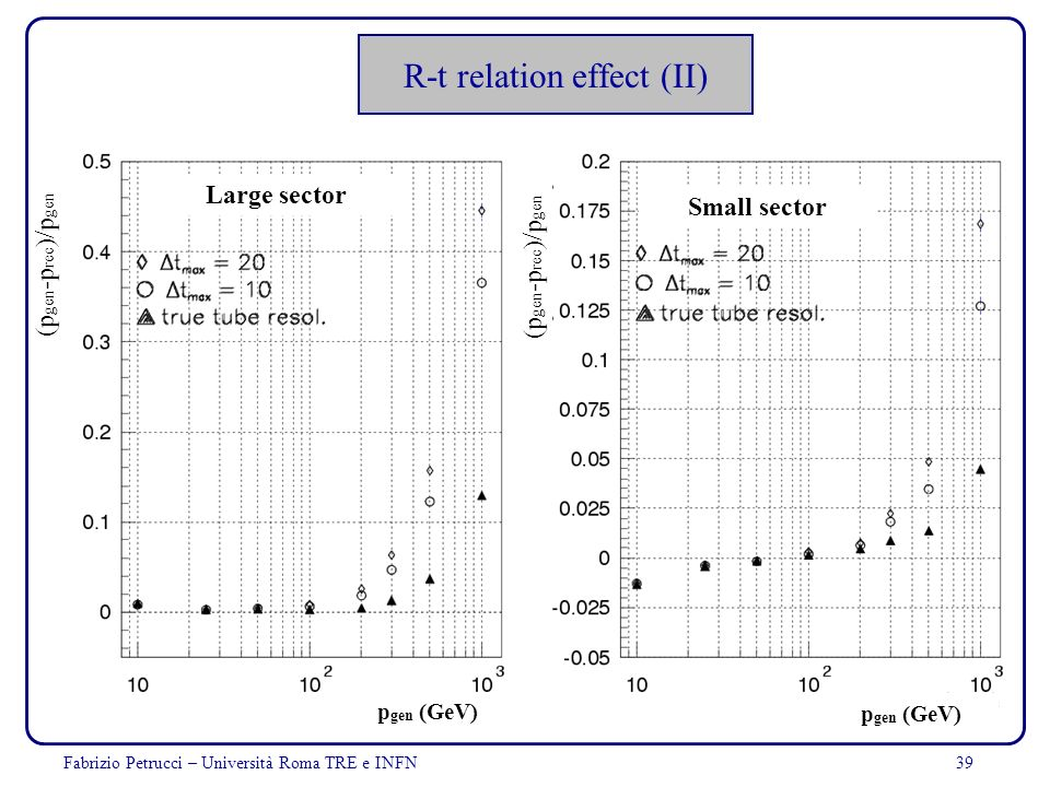 R-t relation effect (II)