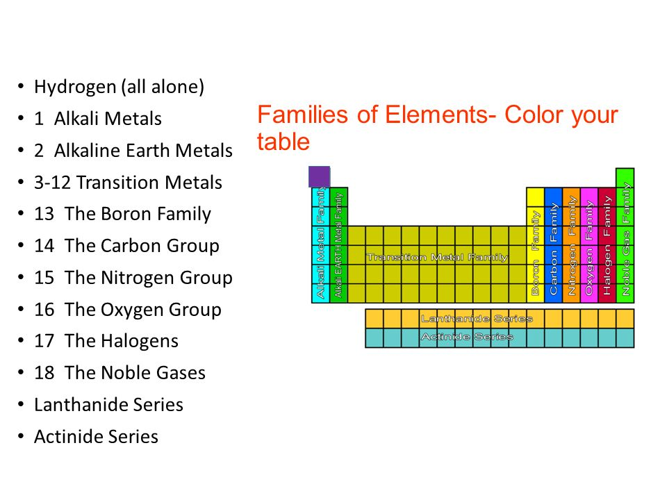 Families on the periodic table ppt video online download 4 families urtaz Images