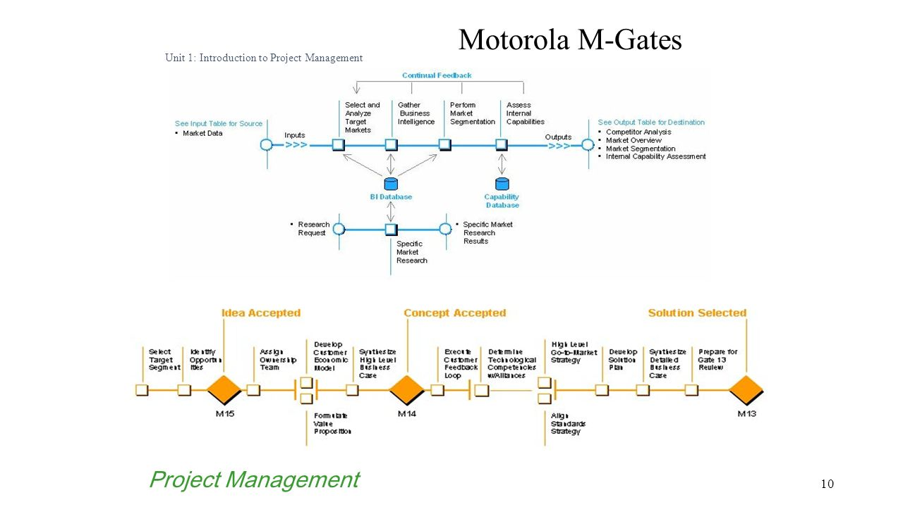case study on project management View project management case studies and successful project management  examples for a variety of industries from pm solutions learn how we can help.