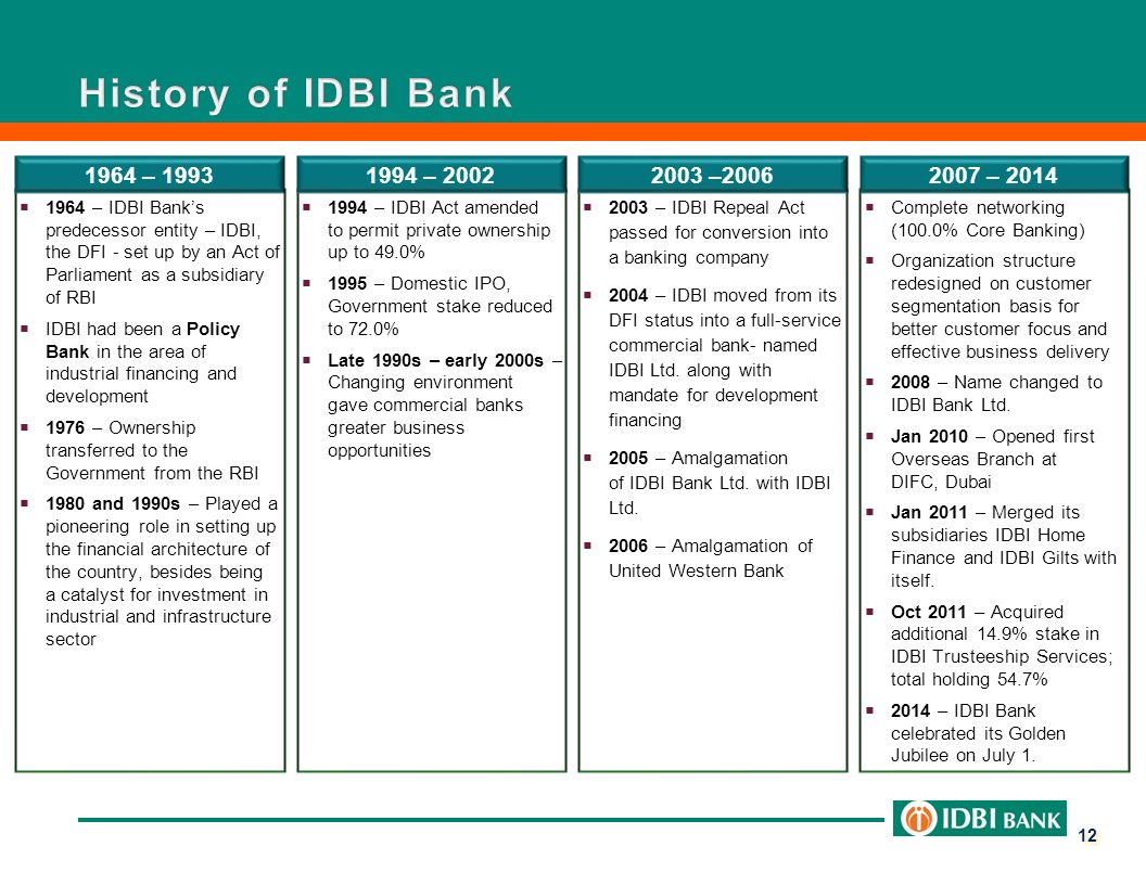presentation on idbi sidbi and hudco 615 the linkages of sidbi with idbi to be snapped and  subscription to bonds issued by nhb & hudco  a presentation on 'sme banking-international.