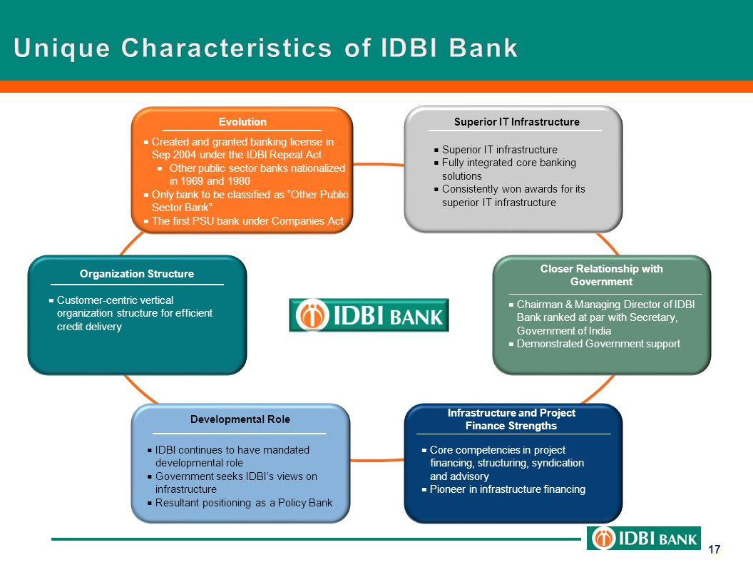 The characteristics of bank