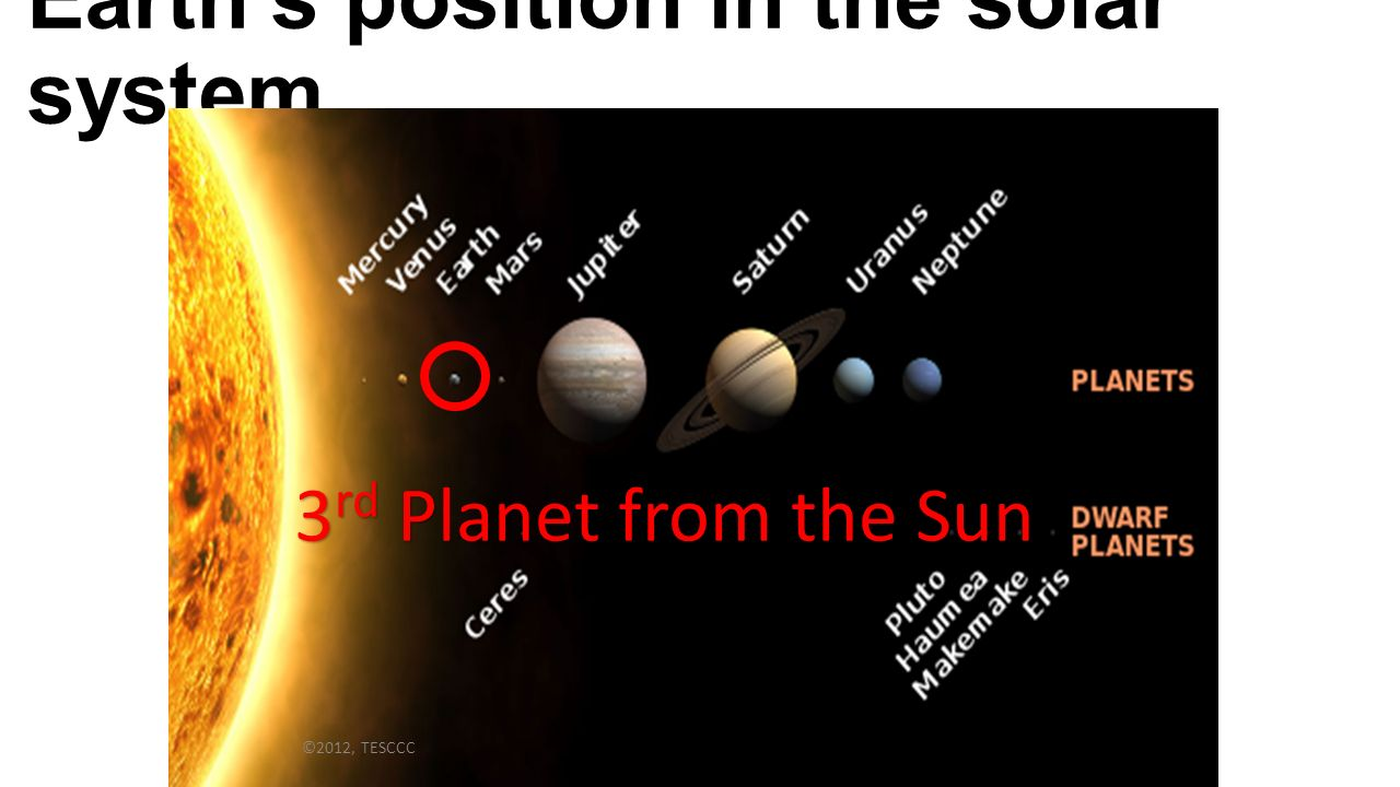 position in the solar system - photo #39