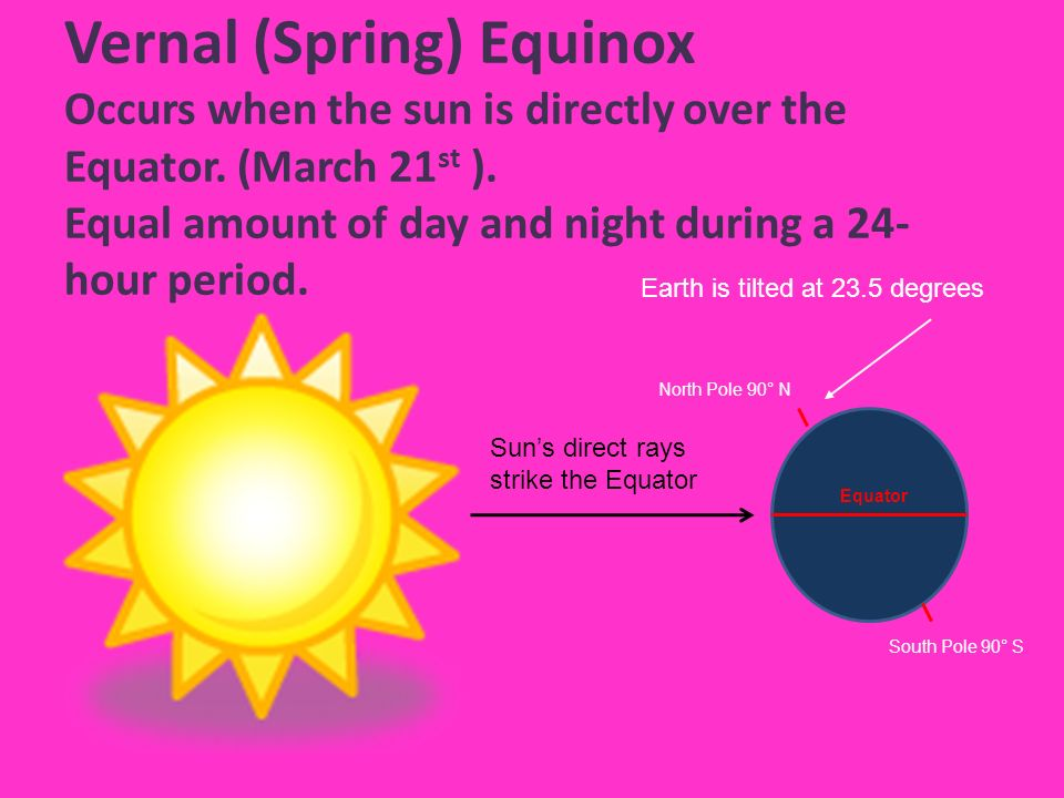 Vernal (Spring) Equinox Occurs when the sun is directly over the Equator. (March 21st ). Equal amount of day and night during a 24-hour period.