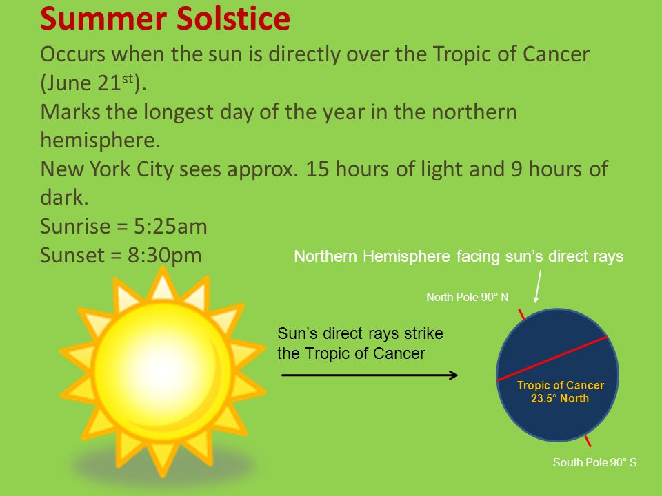 Tropic of Cancer 23.5° North