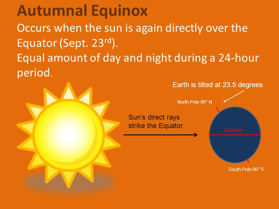 Autumnal Equinox Occurs when the sun is again directly over the Equator (Sept. 23rd). Equal amount of day and night during a 24-hour period.