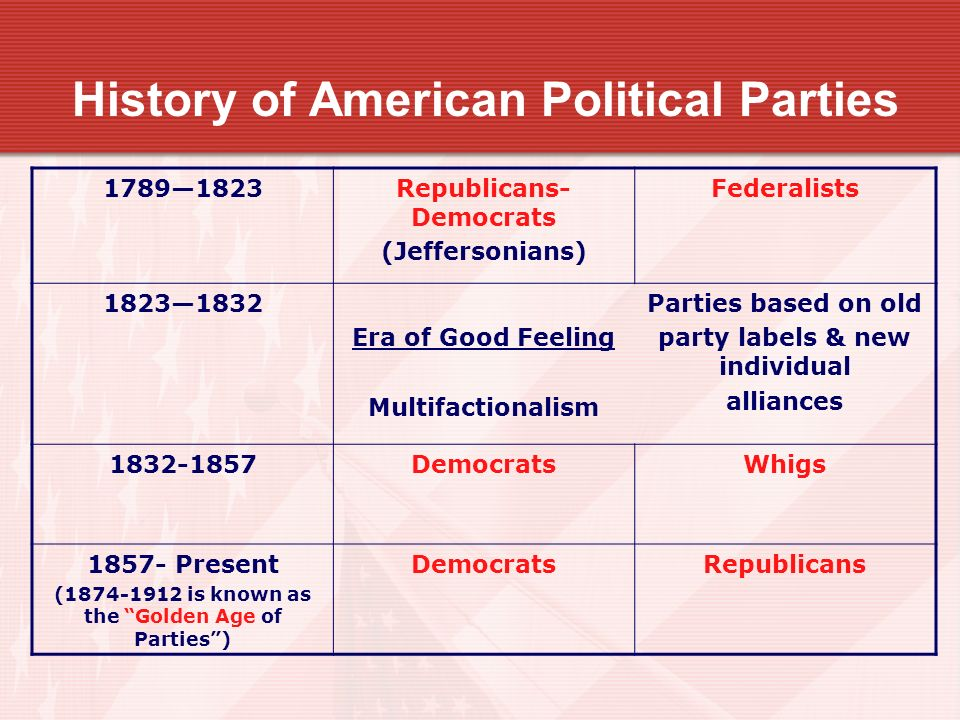 a history of federalists political party Most newspapers supported the federalists' political plan and published articles and pamphlets to explain why the people should approve the constitution.