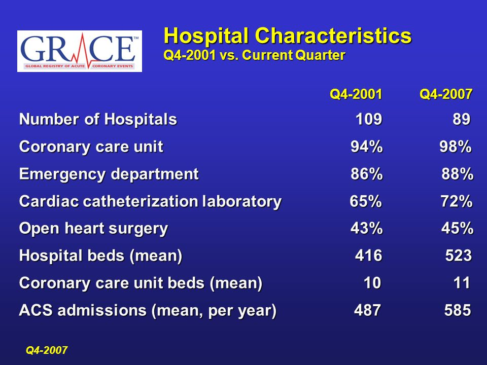 Hospital Characteristics Q4-2001 vs. Current Quarter