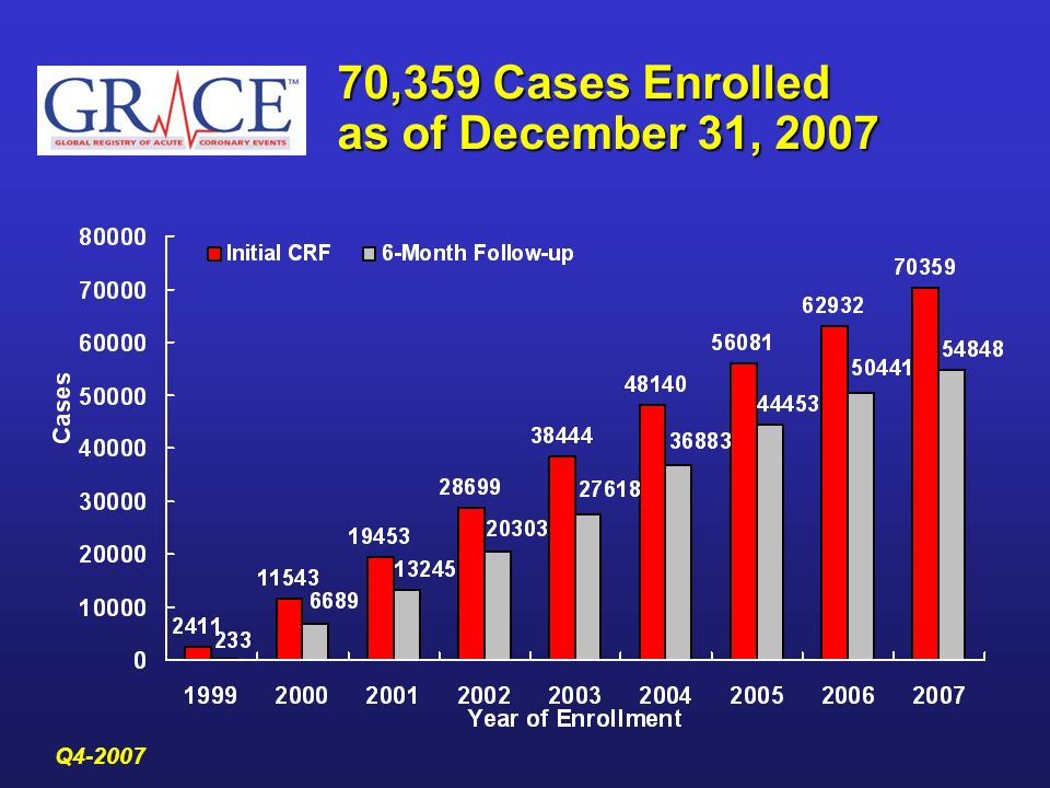 70,359 Cases Enrolled as of December 31, 2007