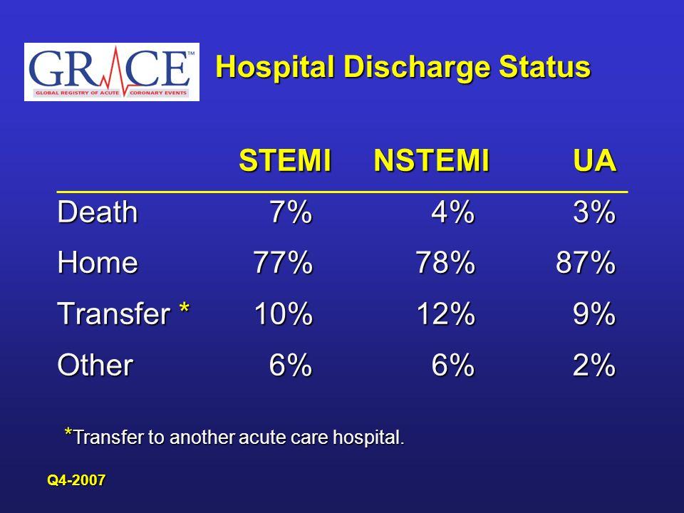 Hospital Discharge Status