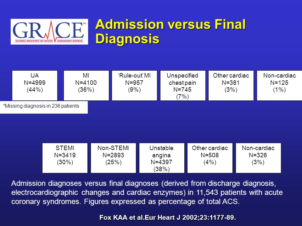 Admission versus Final Diagnosis