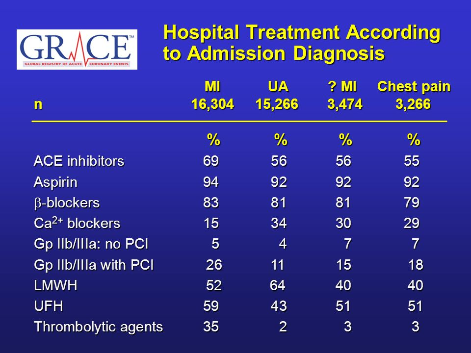 Hospital Treatment According to Admission Diagnosis