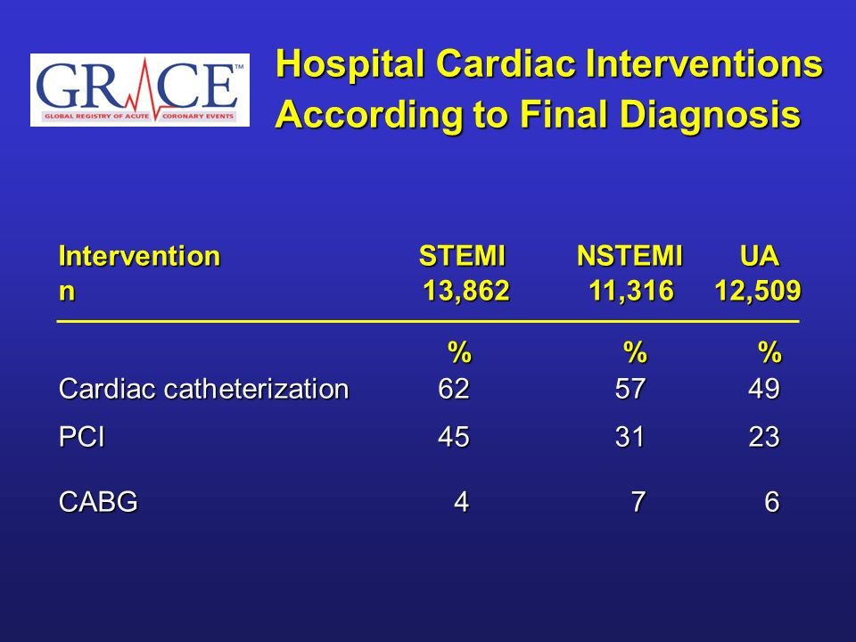 Hospital Cardiac Interventions According to Final Diagnosis