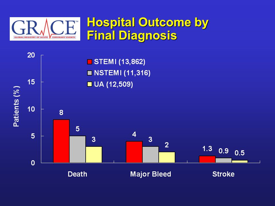 Hospital Outcome by Final Diagnosis