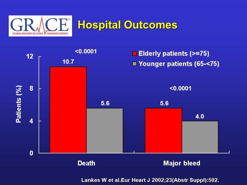 Hospital Outcomes <0.0001 10.7 <0.0001 5.6 5.6 4.0