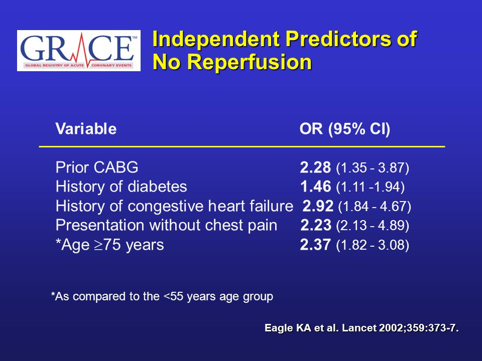 Independent Predictors of No Reperfusion