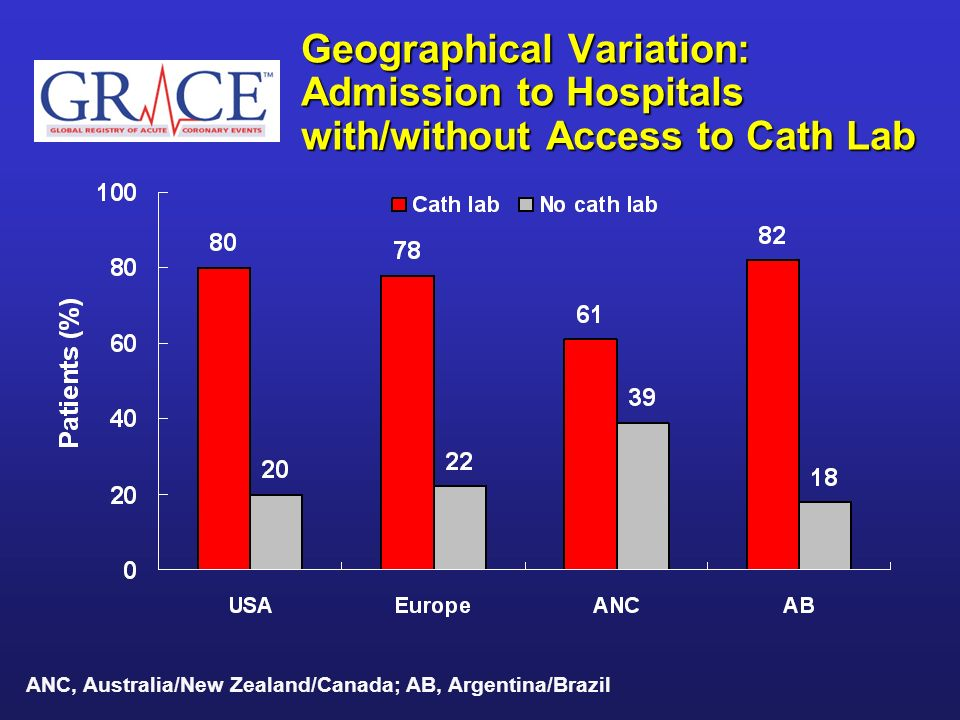 Geographical Variation: Admission to Hospitals with/without Access to Cath Lab