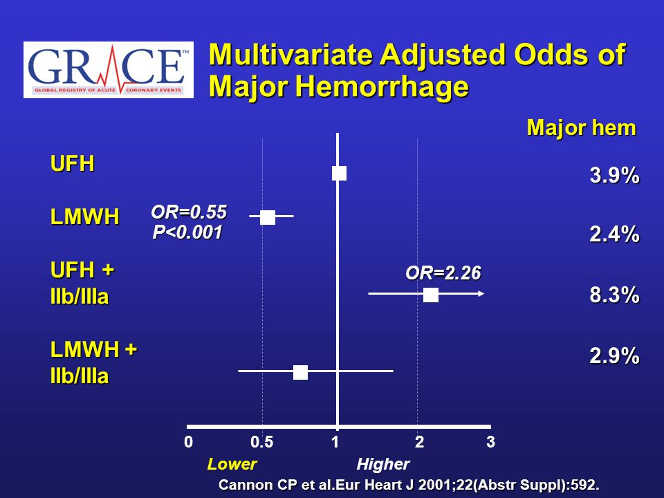 Multivariate Adjusted Odds of Major Hemorrhage
