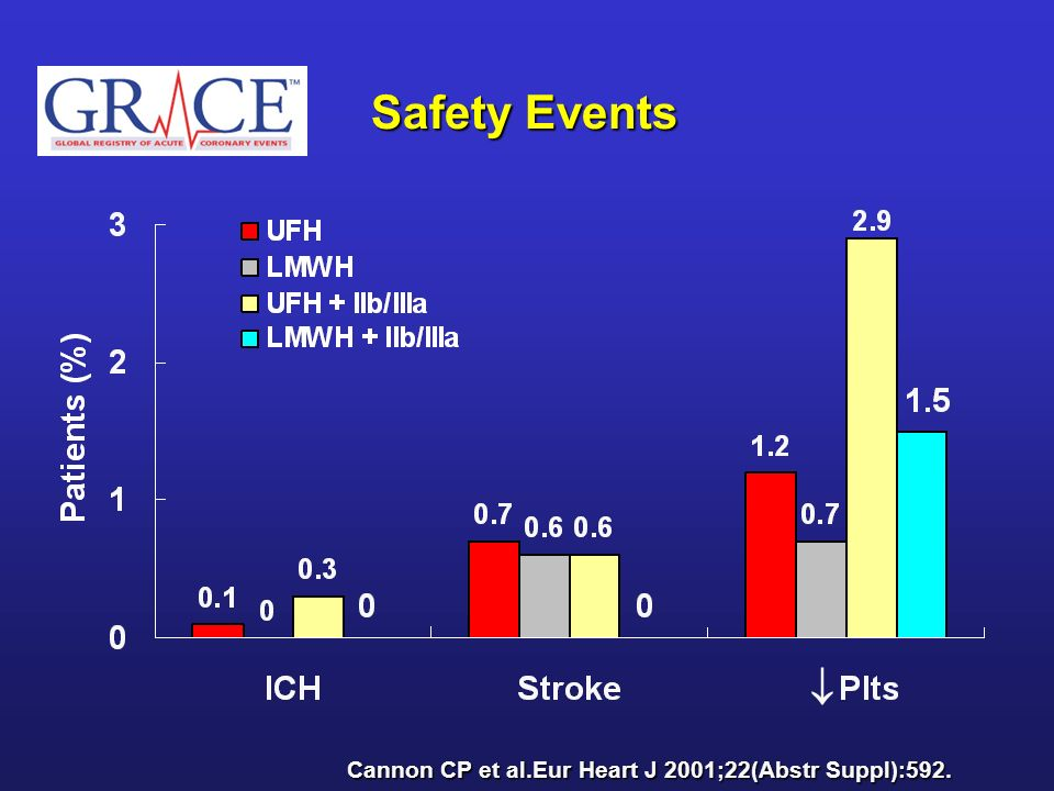 Safety Events  Cannon CP et al.Eur Heart J 2001;22(Abstr Suppl):592.