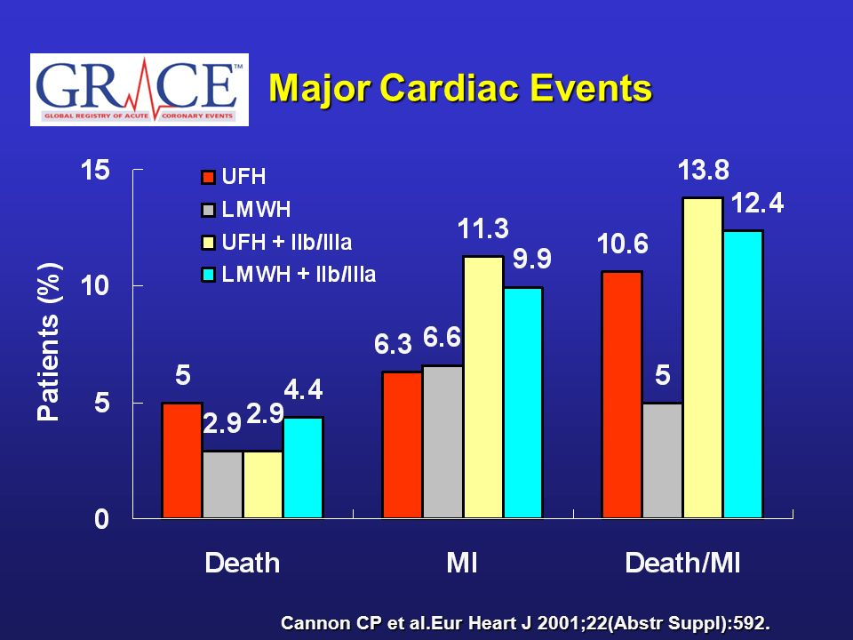 Major Cardiac Events Cannon CP et al.Eur Heart J 2001;22(Abstr Suppl):592.