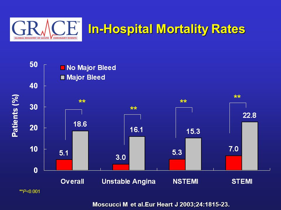 In-Hospital Mortality Rates