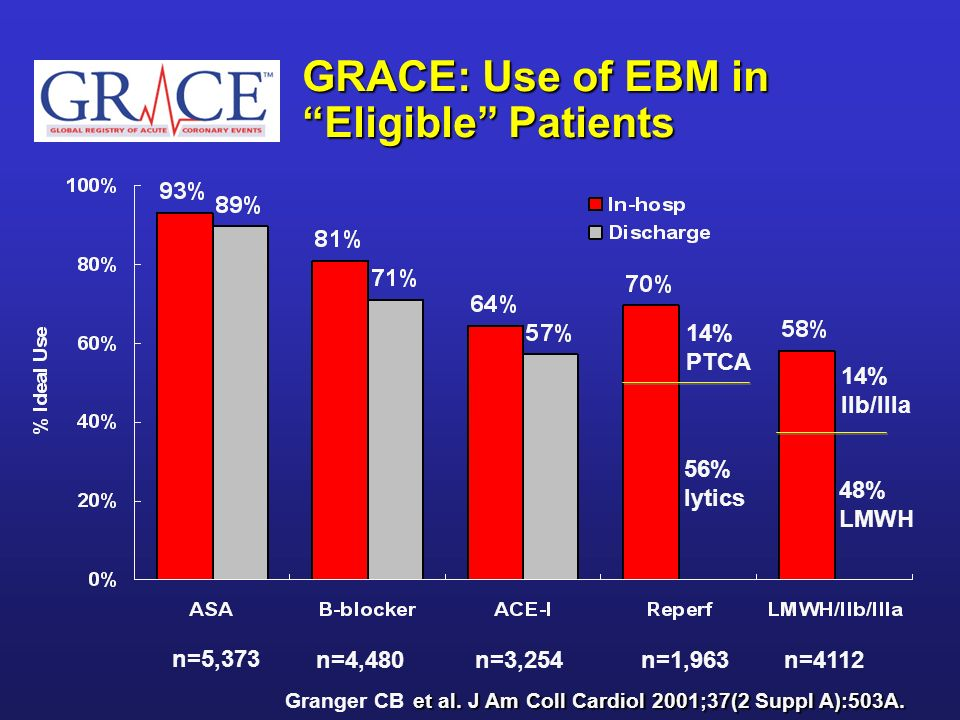 GRACE: Use of EBM in Eligible Patients