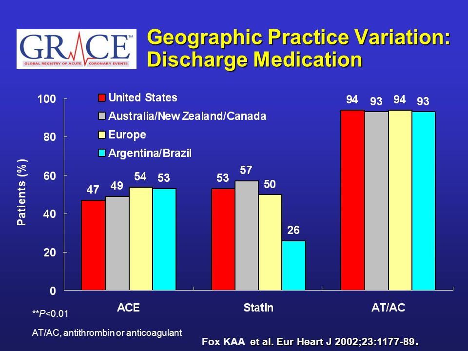 Geographic Practice Variation: Discharge Medication