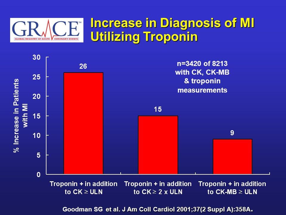 n=3420 of 8213 with CK, CK-MB & troponin measurements