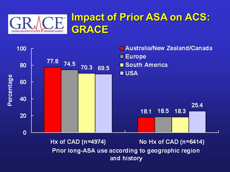 Impact of Prior ASA on ACS: GRACE