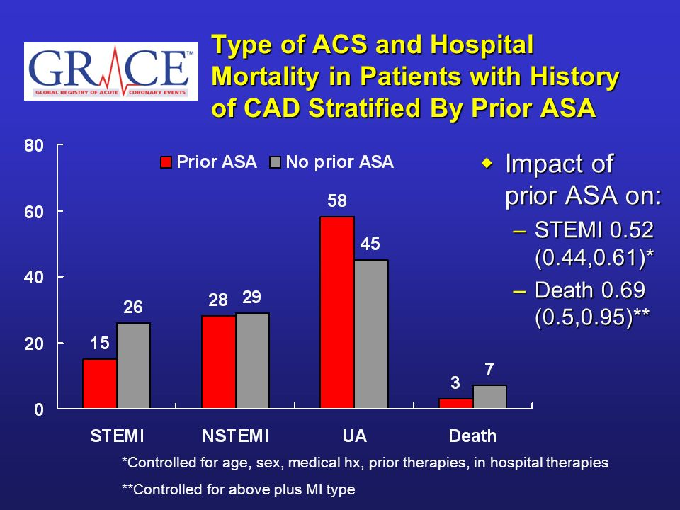 Type of ACS and Hospital Mortality in Patients with History of CAD Stratified By Prior ASA