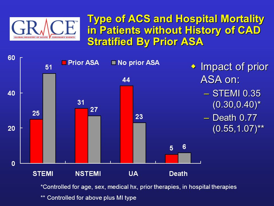 Type of ACS and Hospital Mortality in Patients without History of CAD Stratified By Prior ASA