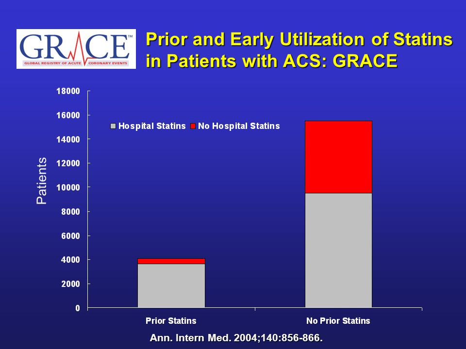 Prior and Early Utilization of Statins in Patients with ACS: GRACE