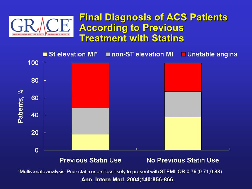 Final Diagnosis of ACS Patients According to Previous Treatment with Statins