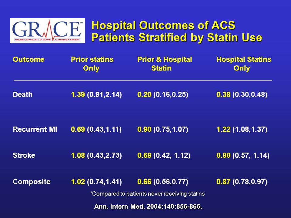 Hospital Outcomes of ACS Patients Stratified by Statin Use