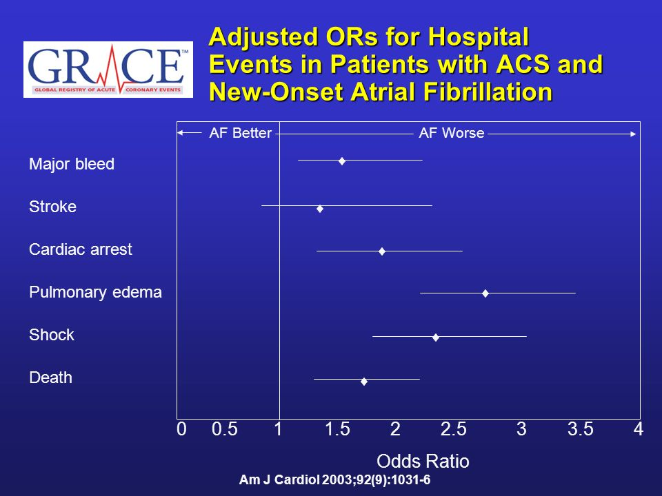 Adjusted ORs for Hospital Events in Patients with ACS and New-Onset Atrial Fibrillation