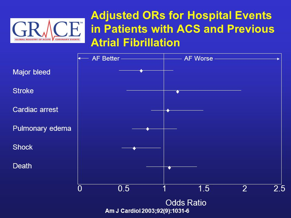 Adjusted ORs for Hospital Events in Patients with ACS and Previous