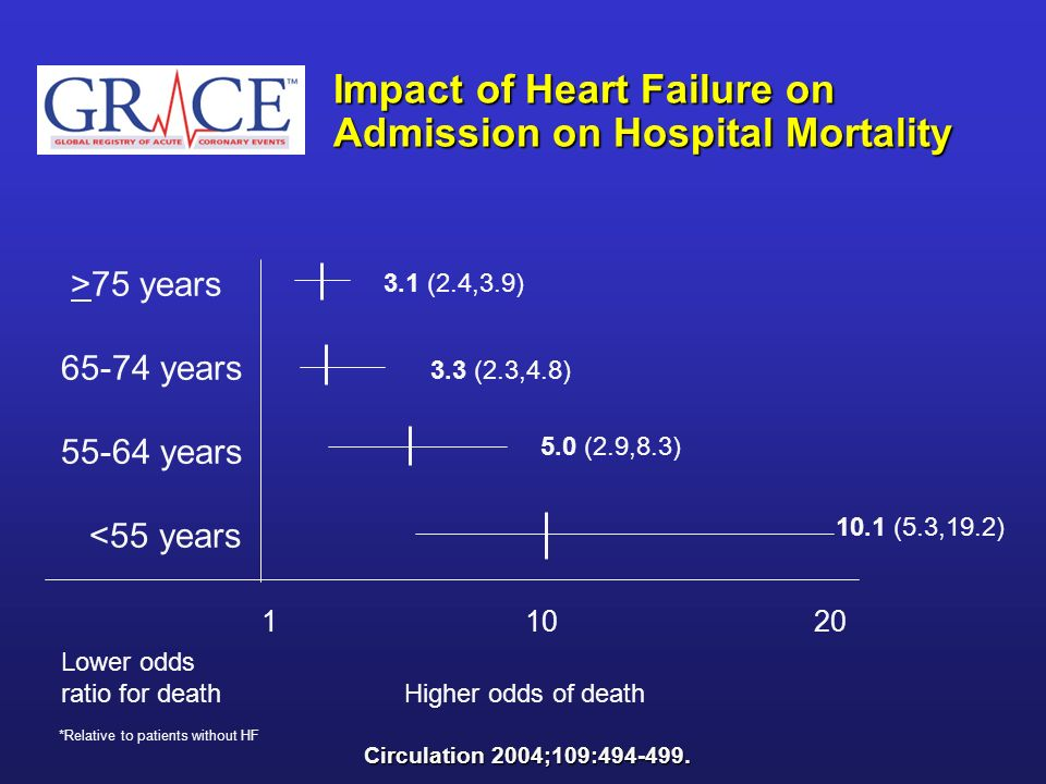 Impact of Heart Failure on Admission on Hospital Mortality