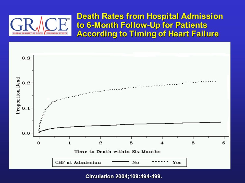Death Rates from Hospital Admission to 6-Month Follow-Up for Patients According to Timing of Heart Failure