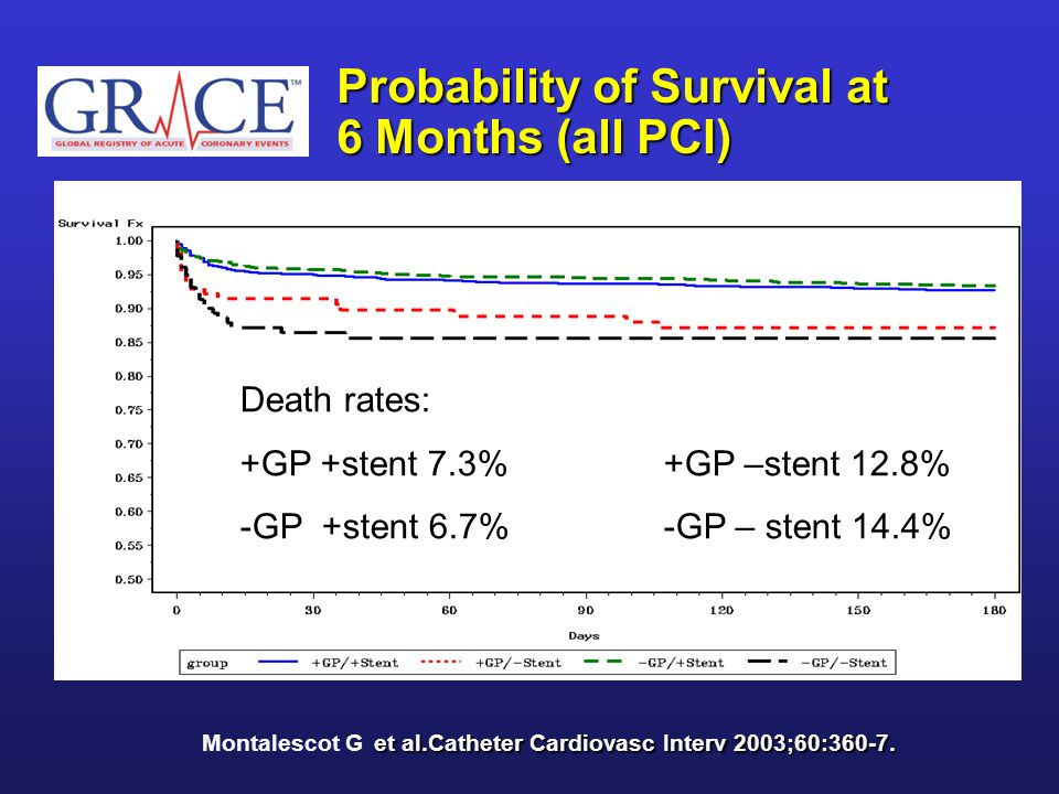 Probability of Survival at 6 Months (all PCI)