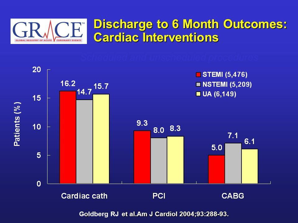 Discharge to 6 Month Outcomes: Cardiac Interventions