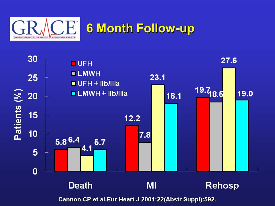6 Month Follow-up Cannon CP et al.Eur Heart J 2001;22(Abstr Suppl):592.