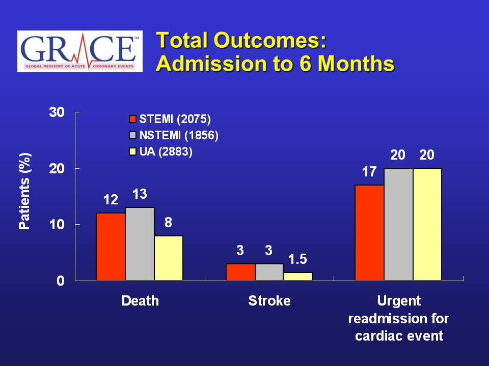 Total Outcomes: Admission to 6 Months