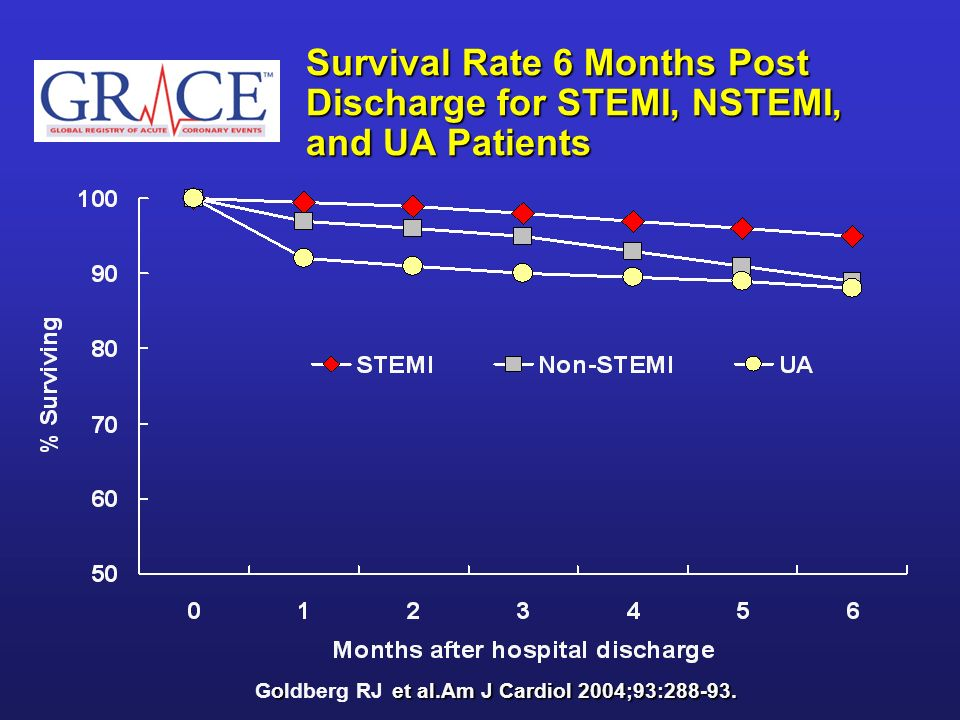 Survival Rate 6 Months Post Discharge for STEMI, NSTEMI, and UA Patients