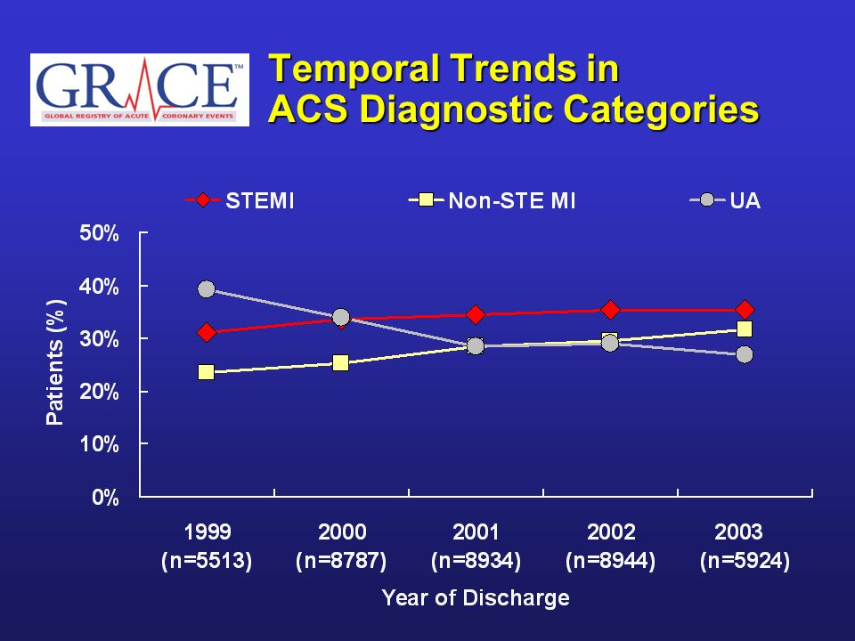 Temporal Trends in ACS Diagnostic Categories