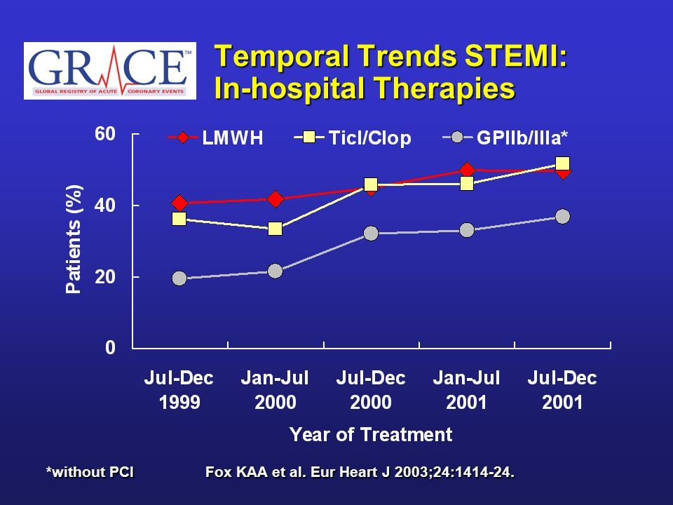 Temporal Trends STEMI: In-hospital Therapies