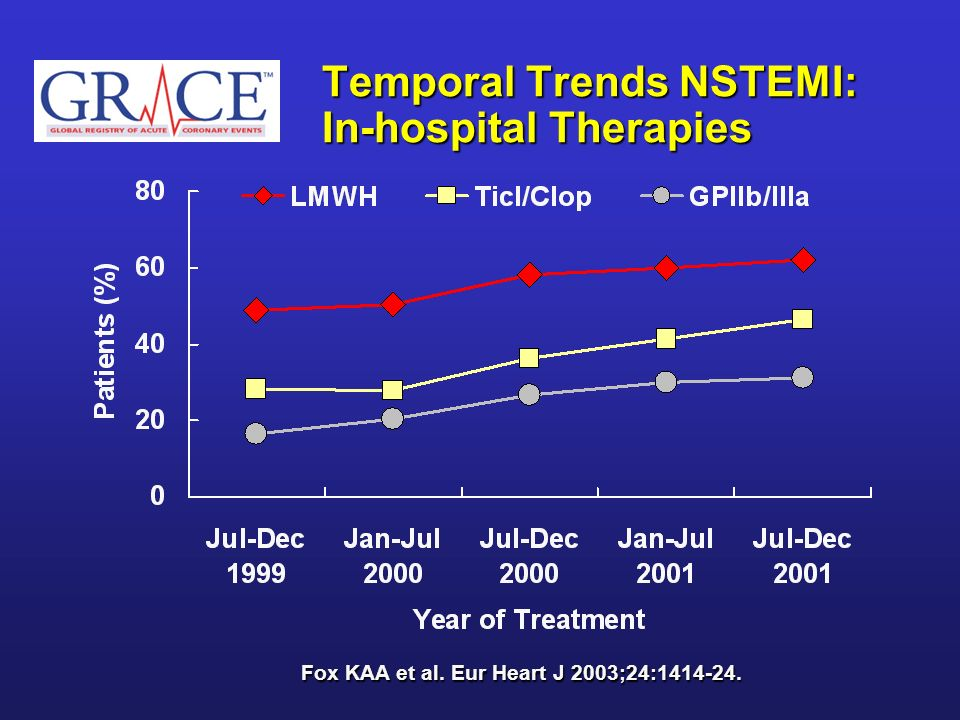 Temporal Trends NSTEMI: In-hospital Therapies